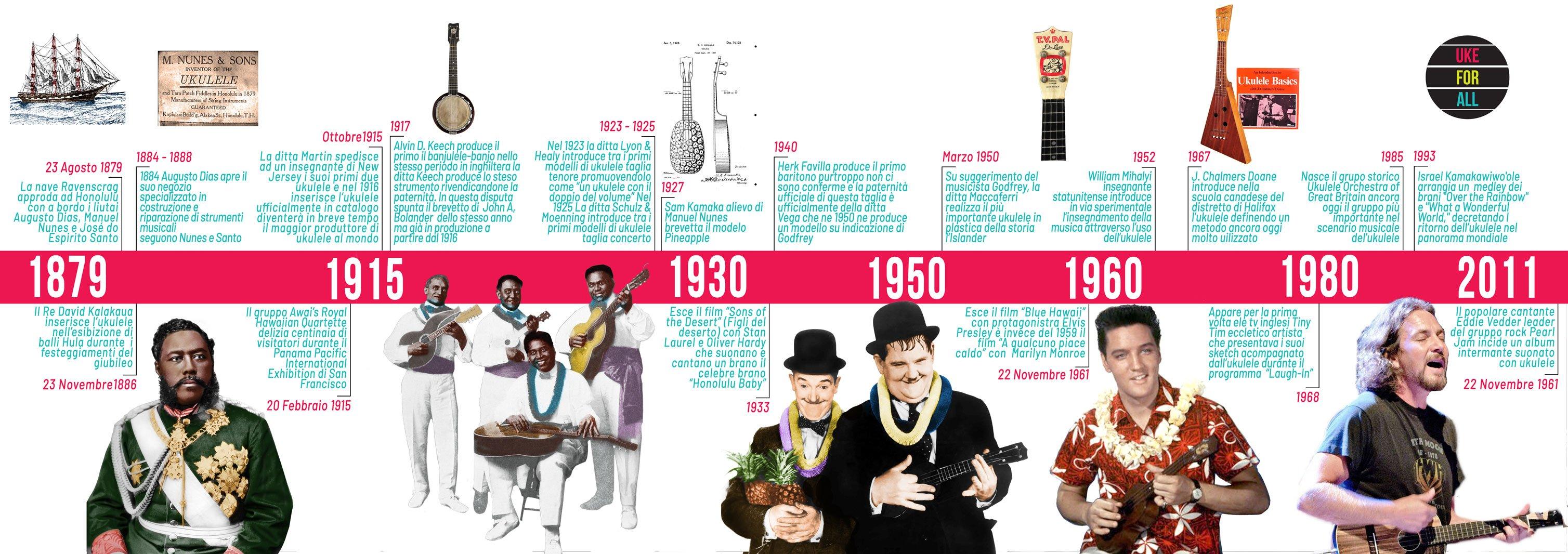 Timeline storia dell'ukulele